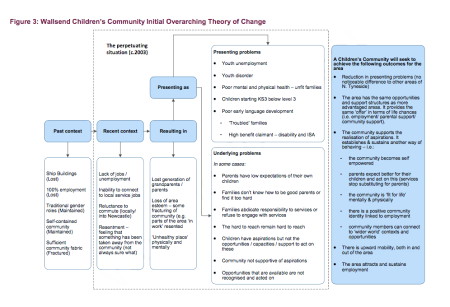 Wallsend Children_s Community Initial Overarching Theory of Change