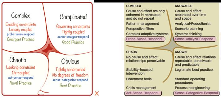 cynefin diagrams